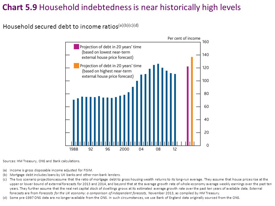 Chart 5.9 Household indebtedness is near historically high levels Household secured debt to income ratios (a)(b)(c)(d) Sources: HM Treasury, ONS and Bank calculations.