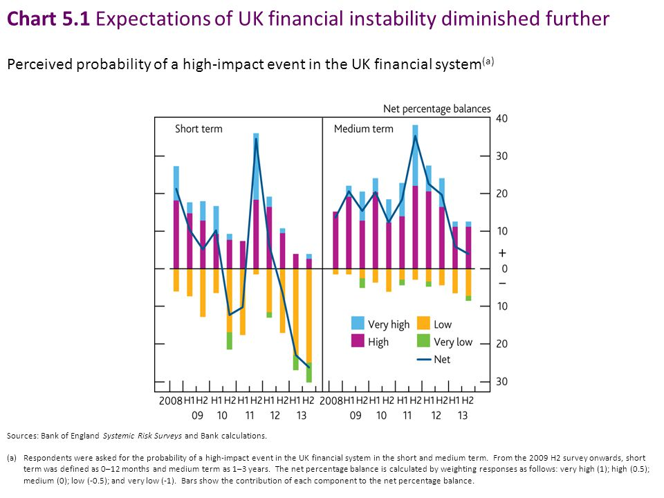 Chart 5.1 Expectations of UK financial instability diminished further Sources: Bank of England Systemic Risk Surveys and Bank calculations.