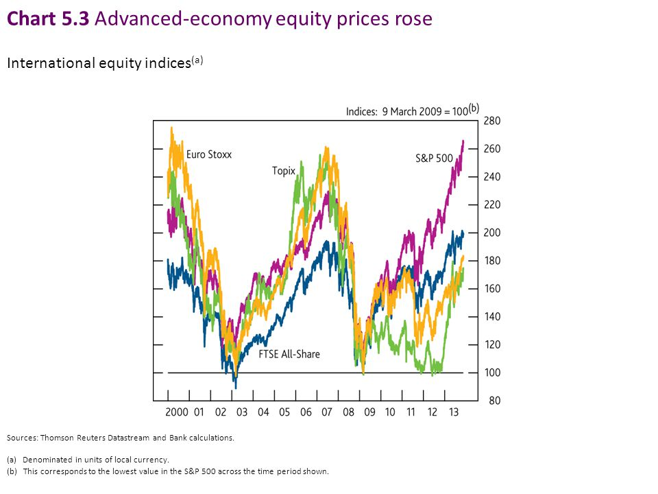 Chart 5.3 Advanced-economy equity prices rose Sources: Thomson Reuters Datastream and Bank calculations.