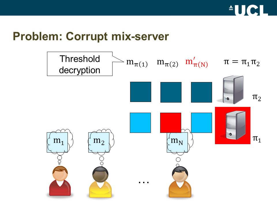 Problem: Corrupt mix-server … Threshold decryption