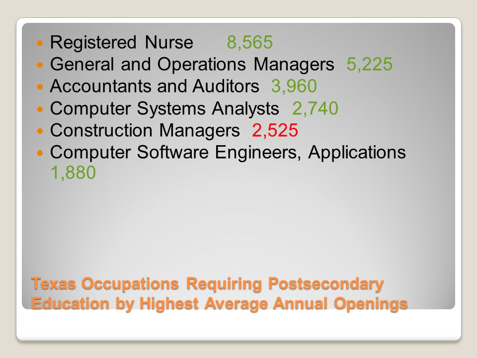 Texas Occupations Requiring Postsecondary Education by Highest Average Annual Openings Registered Nurse8,565 General and Operations Managers 5,225 Accountants and Auditors 3,960 Computer Systems Analysts 2,740 Construction Managers 2,525 Computer Software Engineers, Applications 1,880
