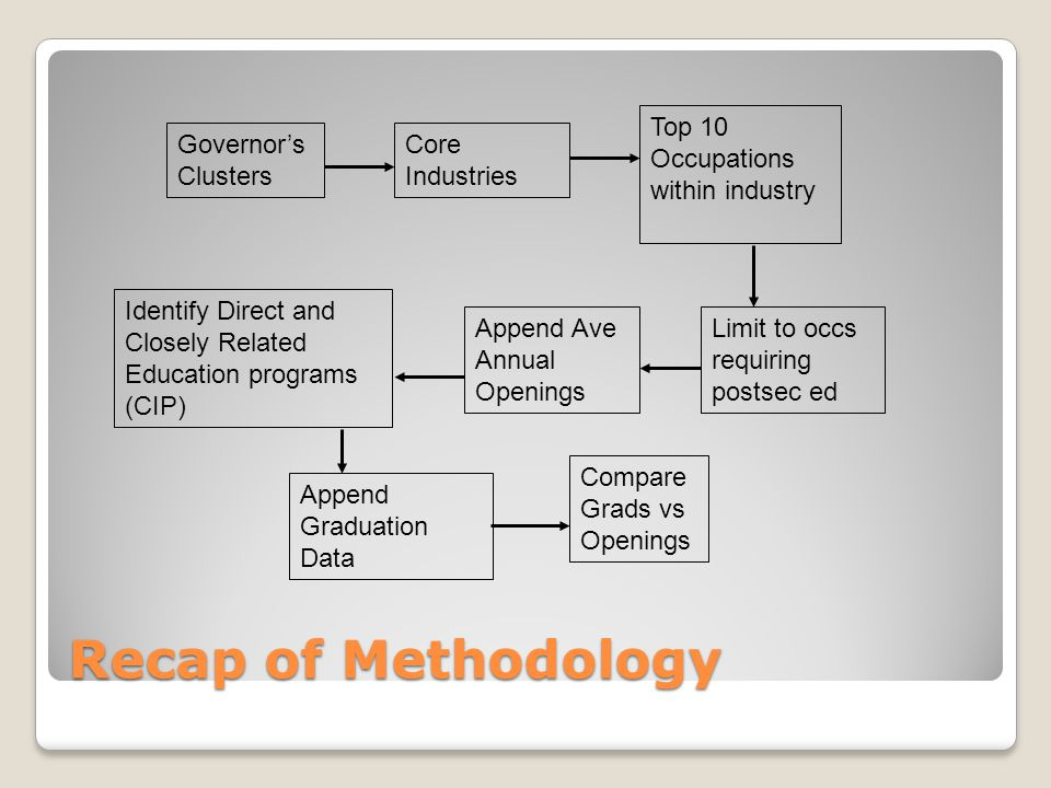 Recap of Methodology Governor's Clusters Core Industries Top 10 Occupations within industry Identify Direct and Closely Related Education programs (CIP) Append Graduation Data Limit to occs requiring postsec ed Append Ave Annual Openings Compare Grads vs Openings