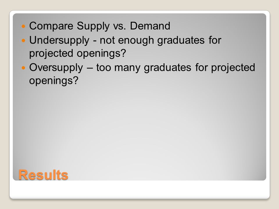 Results Compare Supply vs. Demand Undersupply - not enough graduates for projected openings.