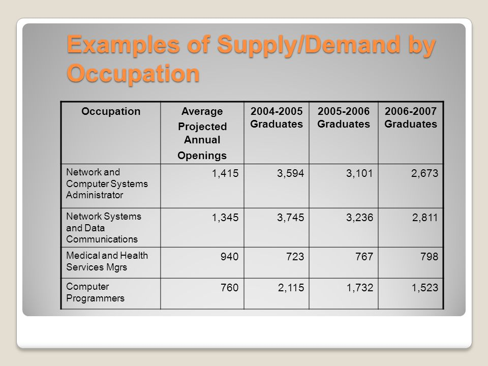 Examples of Supply/Demand by Occupation OccupationAverage Projected Annual Openings 2004-2005 Graduates 2005-2006 Graduates 2006-2007 Graduates Network and Computer Systems Administrator 1,4153,5943,1012,673 Network Systems and Data Communications 1,3453,7453,2362,811 Medical and Health Services Mgrs 940723767798 Computer Programmers 7602,1151,7321,523