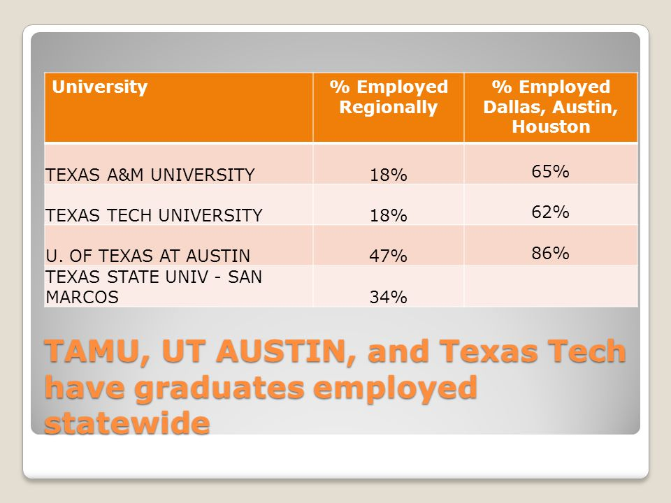 TAMU, UT AUSTIN, and Texas Tech have graduates employed statewide University% Employed Regionally % Employed Dallas, Austin, Houston TEXAS A&M UNIVERSITY18% 65% TEXAS TECH UNIVERSITY18% 62% U.