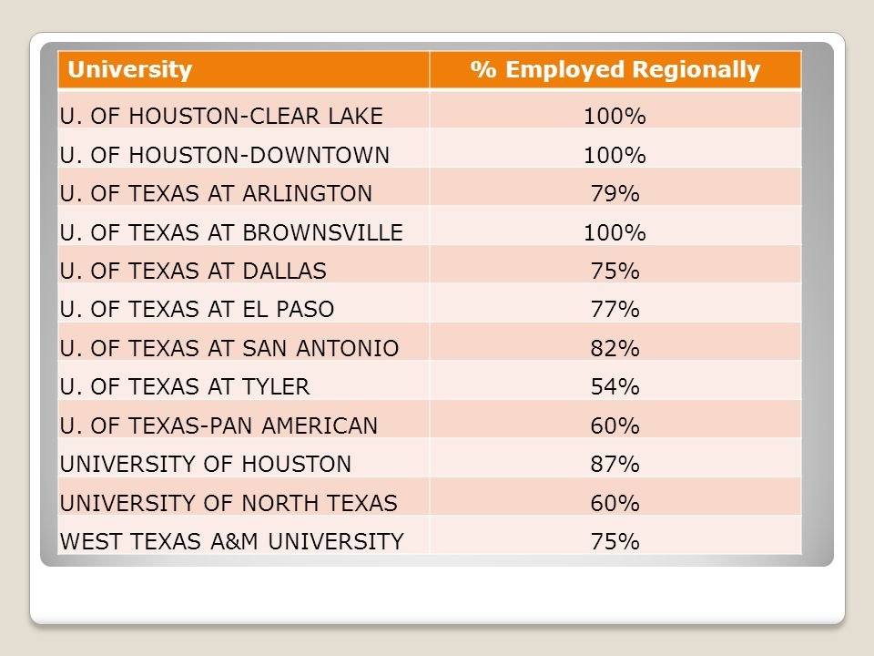 University% Employed Regionally U. OF HOUSTON-CLEAR LAKE100% U.