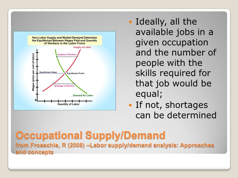 Occupational Supply/Demand from Froeschle, R (2008) –Labor supply/demand analysis: Approaches and concepts Ideally, all the available jobs in a given occupation and the number of people with the skills required for that job would be equal; If not, shortages can be determined