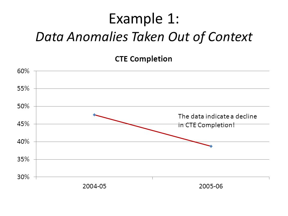 Example 1: Data Anomalies Taken Out of Context