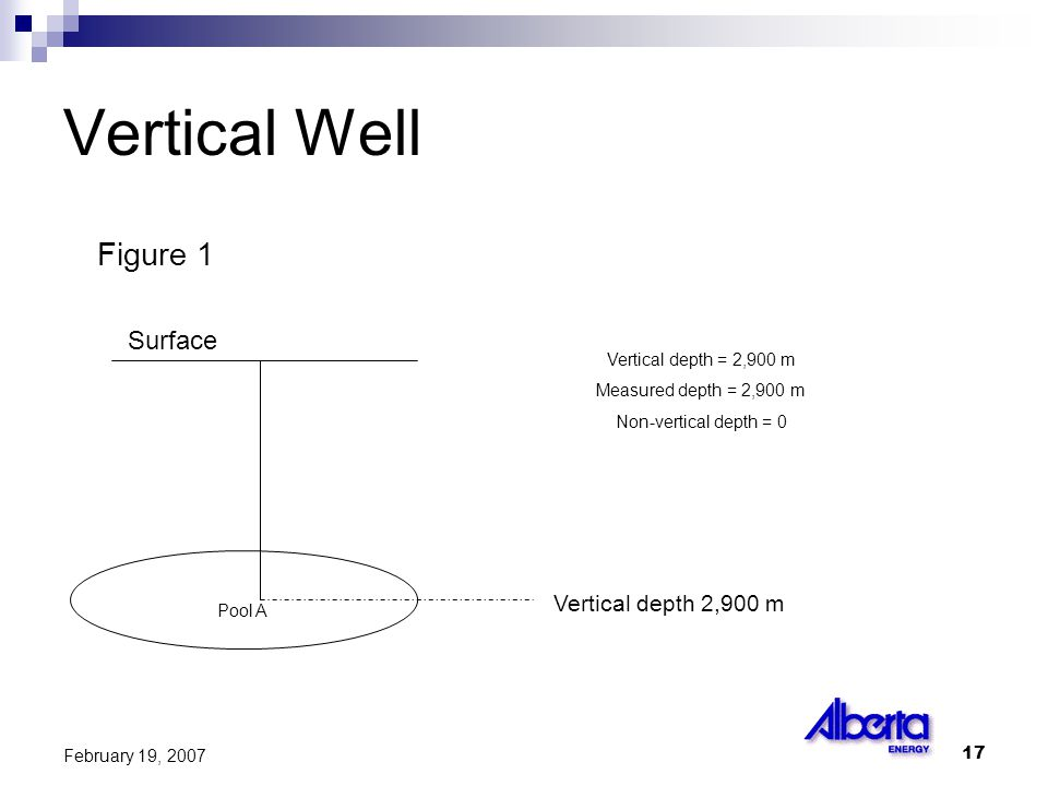 17 February 19, 2007 Pool A Vertical depth 2,900 m Surface Vertical depth = 2,900 m Measured depth = 2,900 m Non-vertical depth = 0 Vertical Well Figure 1