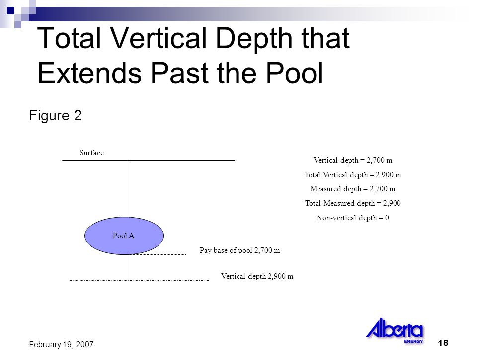 18 February 19, 2007 Total Vertical Depth that Extends Past the Pool Figure 2 Pool A Surface Pay base of pool 2,700 m Vertical depth 2,900 m Vertical depth = 2,700 m Total Vertical depth = 2,900 m Measured depth = 2,700 m Total Measured depth = 2,900 Non-vertical depth = 0