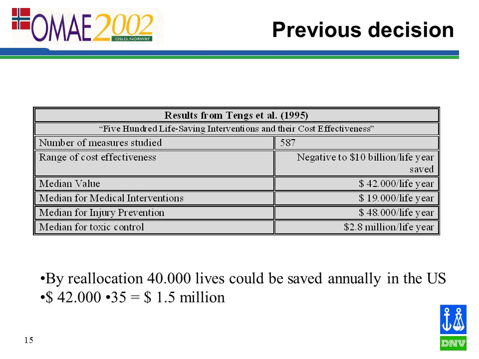 15 Previous decision By reallocation 40.000 lives could be saved annually in the US $ 42.000 35 = $ 1.5 million