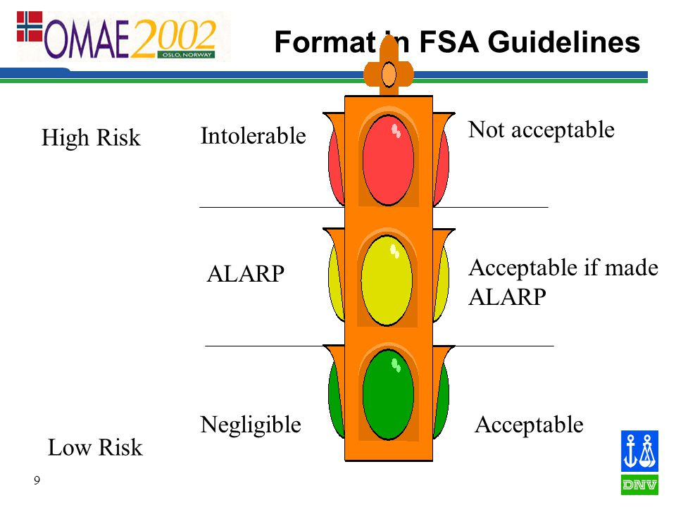 9 Format in FSA Guidelines Low Risk High Risk Intolerable ALARP Negligible Not acceptable Acceptable Acceptable if made ALARP