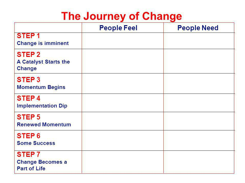 Change as a Journey Change is Imminent Resources People Attitudes A Catalyst Starts the Change Mandated Change versus Desire to Change Momentum Begins Some forward movement and stumbling Implementation Dip Unknown territory with unexpected obstacles Renewed Momentum Focus returns to the vision and solutions Some Success Solutions work.