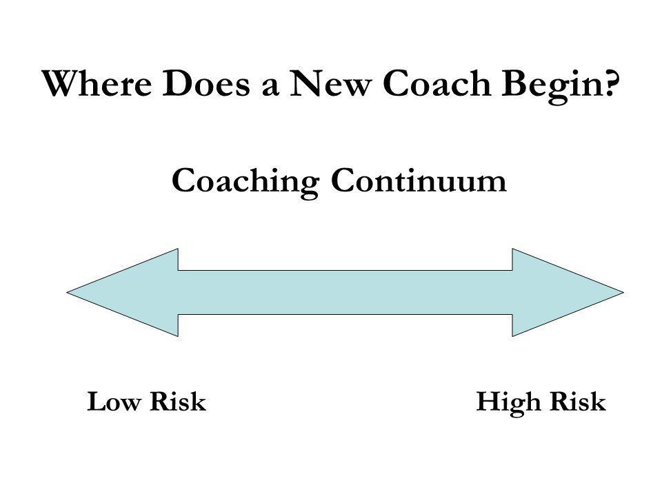 Nine Roles of a Coach 1.Resource Provider 2.Data Coach 3.Curriculum Specialist 4.Instructional Specialist 5.Mentor 6.