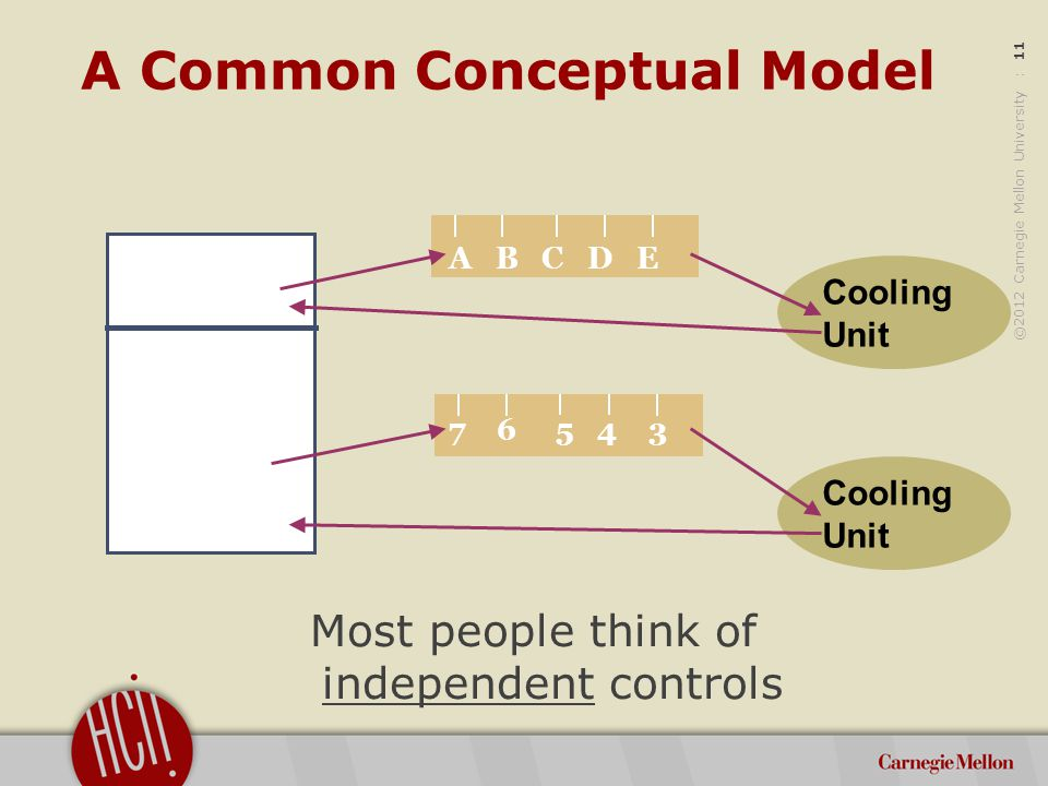 ©2012 Carnegie Mellon University : 11 7 6 5 4 3 A B C D E Most people think of independent controls Cooling Unit Cooling Unit A Common Conceptual Model