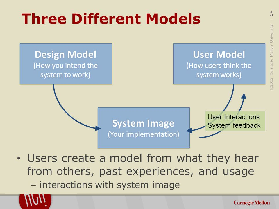 ©2012 Carnegie Mellon University : 14 Users create a model from what they hear from others, past experiences, and usage – interactions with system image Three Different Models Design Model (How you intend the system to work) Design Model (How you intend the system to work) User Model (How users think the system works) User Model (How users think the system works) System Image (Your implementation) System Image (Your implementation) User Interactions System feedback