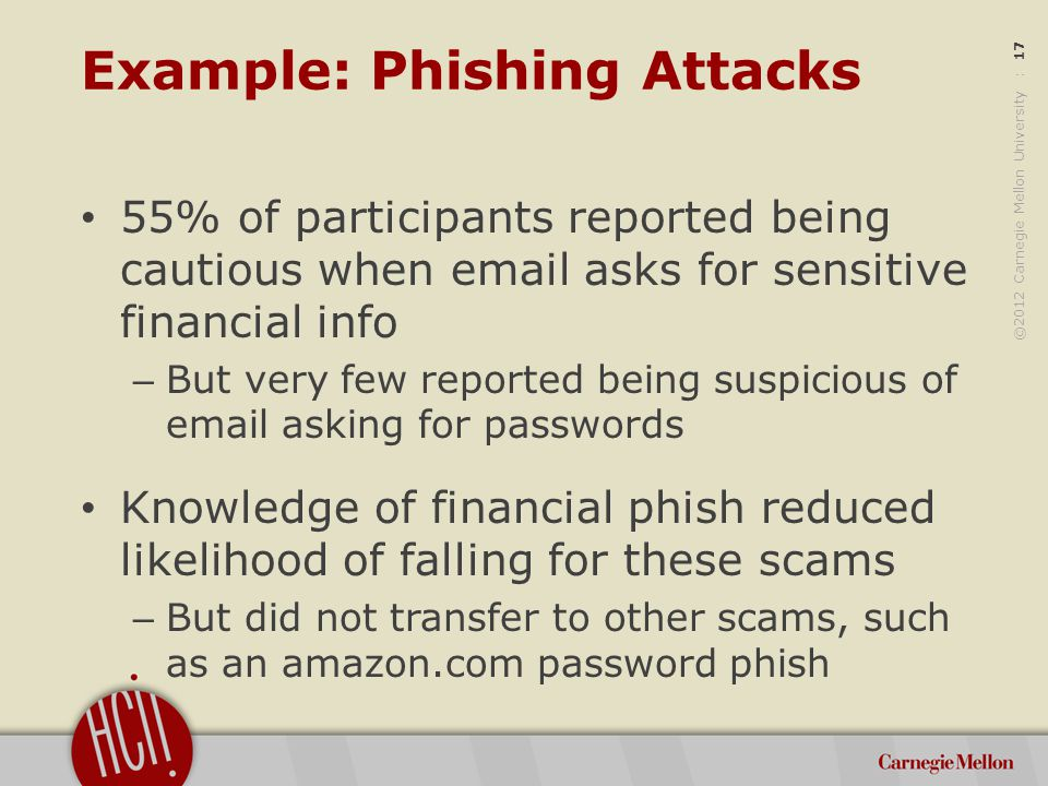 ©2012 Carnegie Mellon University : 17 Example: Phishing Attacks 55% of participants reported being cautious when email asks for sensitive financial info – But very few reported being suspicious of email asking for passwords Knowledge of financial phish reduced likelihood of falling for these scams – But did not transfer to other scams, such as an amazon.com password phish