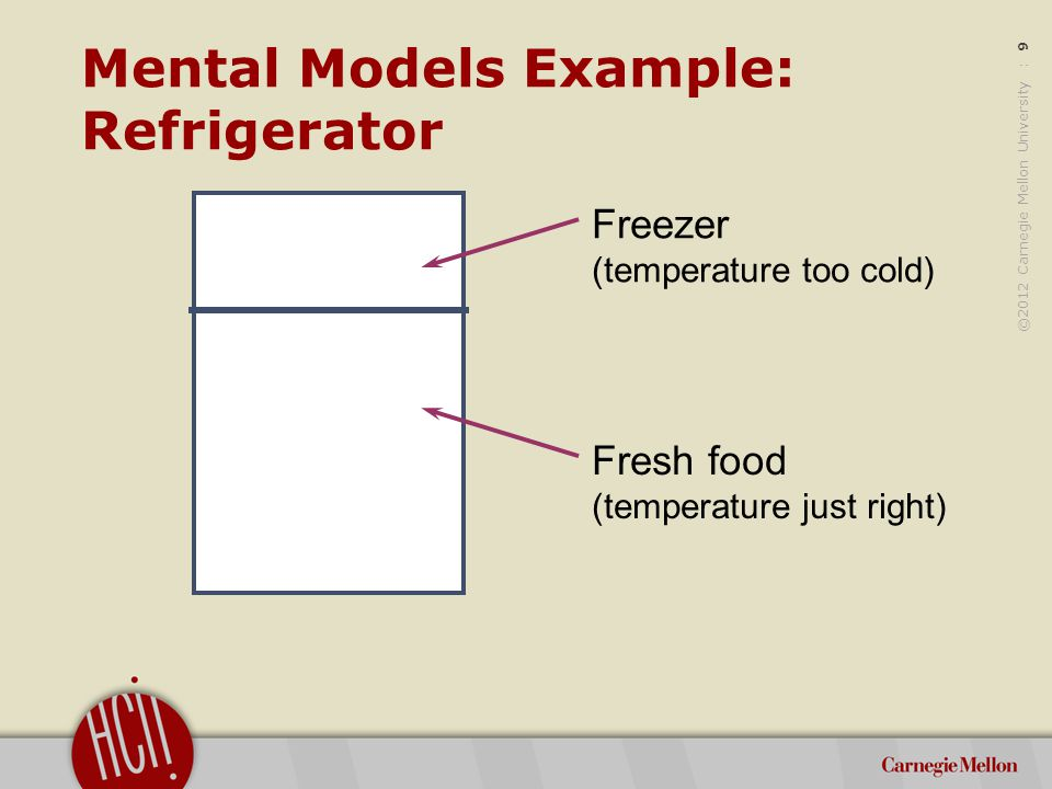 ©2012 Carnegie Mellon University : 9 Mental Models Example: Refrigerator Freezer (temperature too cold) Fresh food (temperature just right)