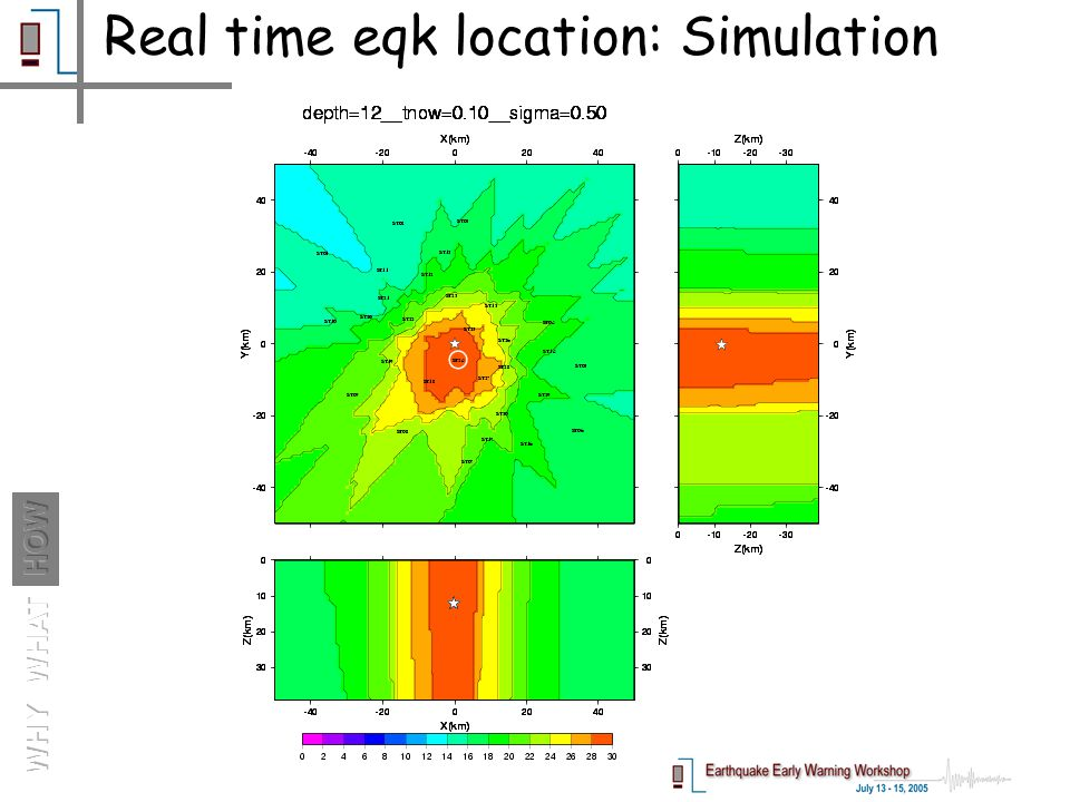 Real time eqk location: Simulation