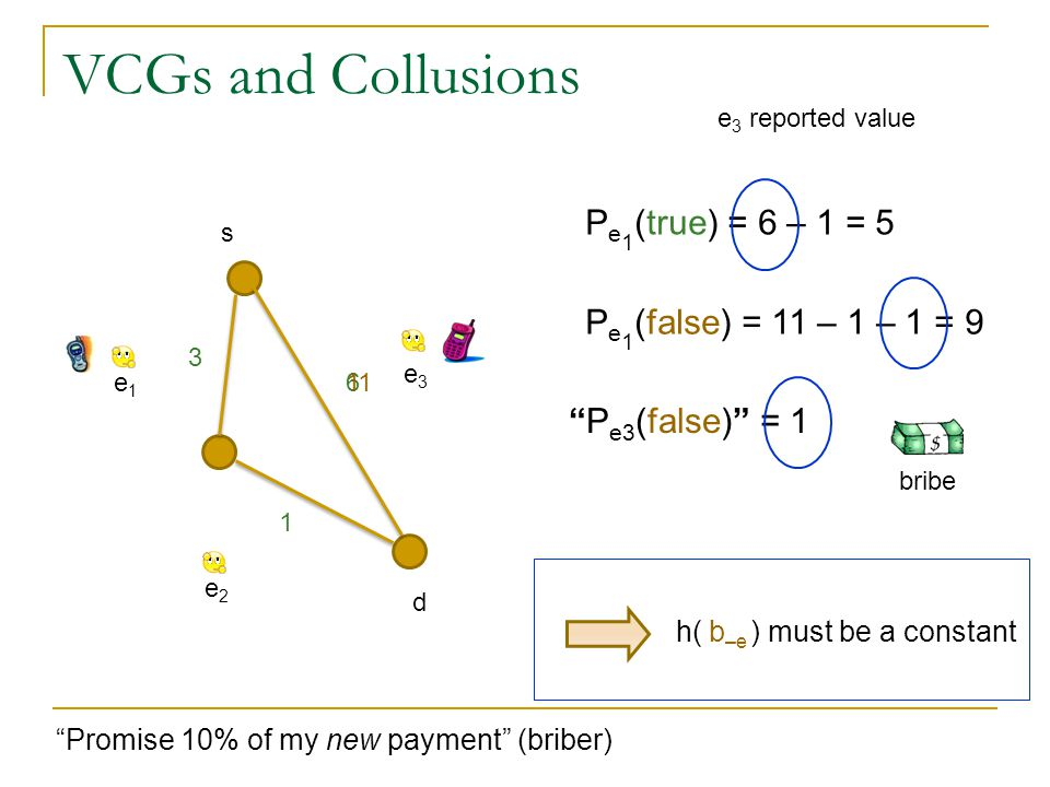 VCGs and Collusions s 3 1 6e1e1 e2e2 e3e3 P e 1 (true) = 6 – 1 = 5 e 3 reported value Promise 10% of my new payment (briber) 11 P e 1 (false) = 11 – 1 – 1 = 9 P e3 (false) = 1 bribe h( ) must be a constantb –e d