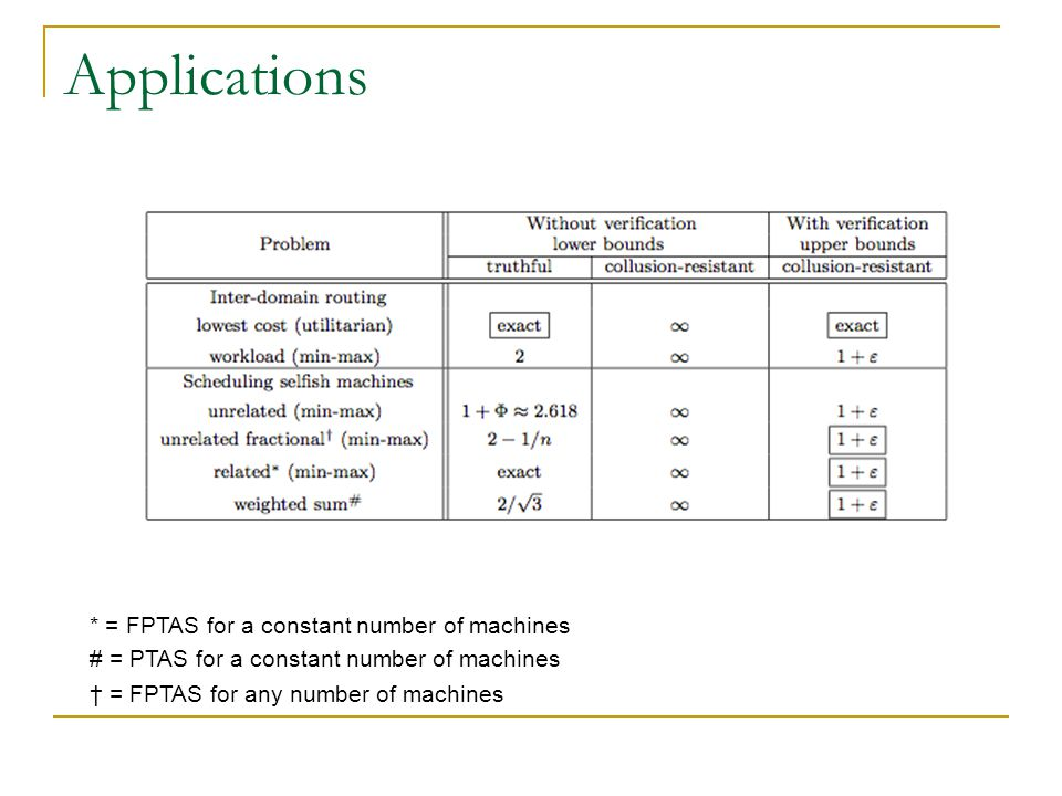Applications * = FPTAS for a constant number of machines # = PTAS for a constant number of machines † = FPTAS for any number of machines