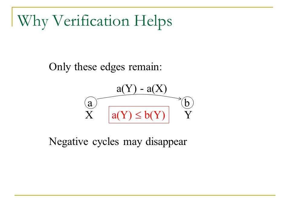 Why Verification Helps ab X a(Y) - a(X) Only these edges remain: Y a(Y)  b(Y) Negative cycles may disappear