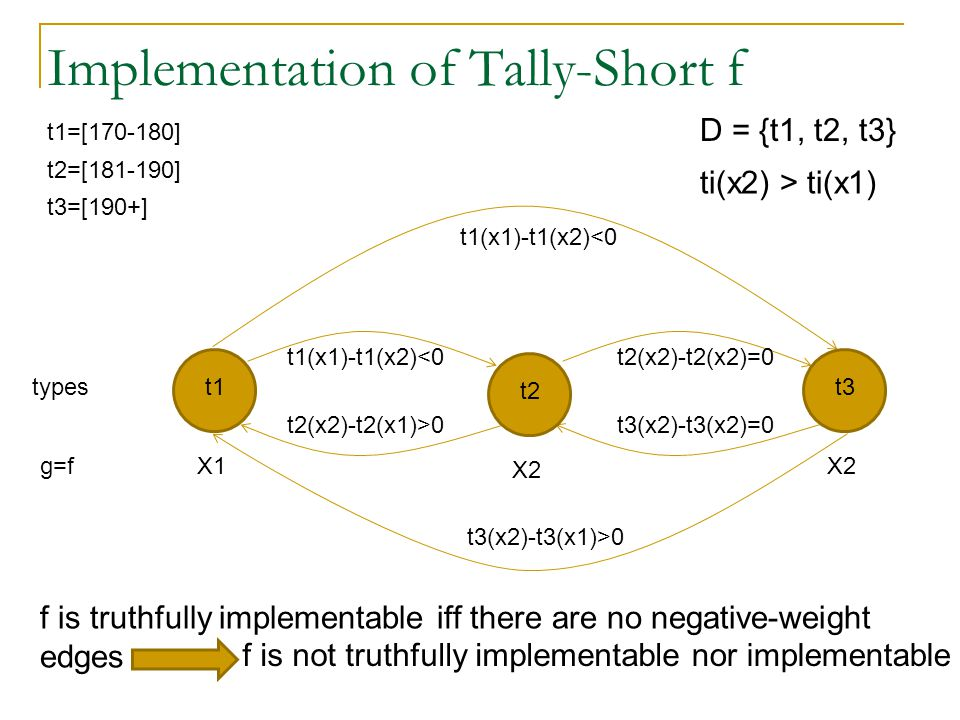Implementation of Tally-Short f t1 D = {t1, t2, t3} X1 X2 g=f types ti(x2) > ti(x1) f is truthfully implementable iff there are no negative-weight edges t1(x1)-t1(x2)<0 t2(x2)-t2(x1)>0 t2=[181-190] t3=[190+] t1=[170-180] t2t3 t2(x2)-t2(x2)=0 t3(x2)-t3(x2)=0 t3(x2)-t3(x1)>0 f is not truthfully implementablenor implementable