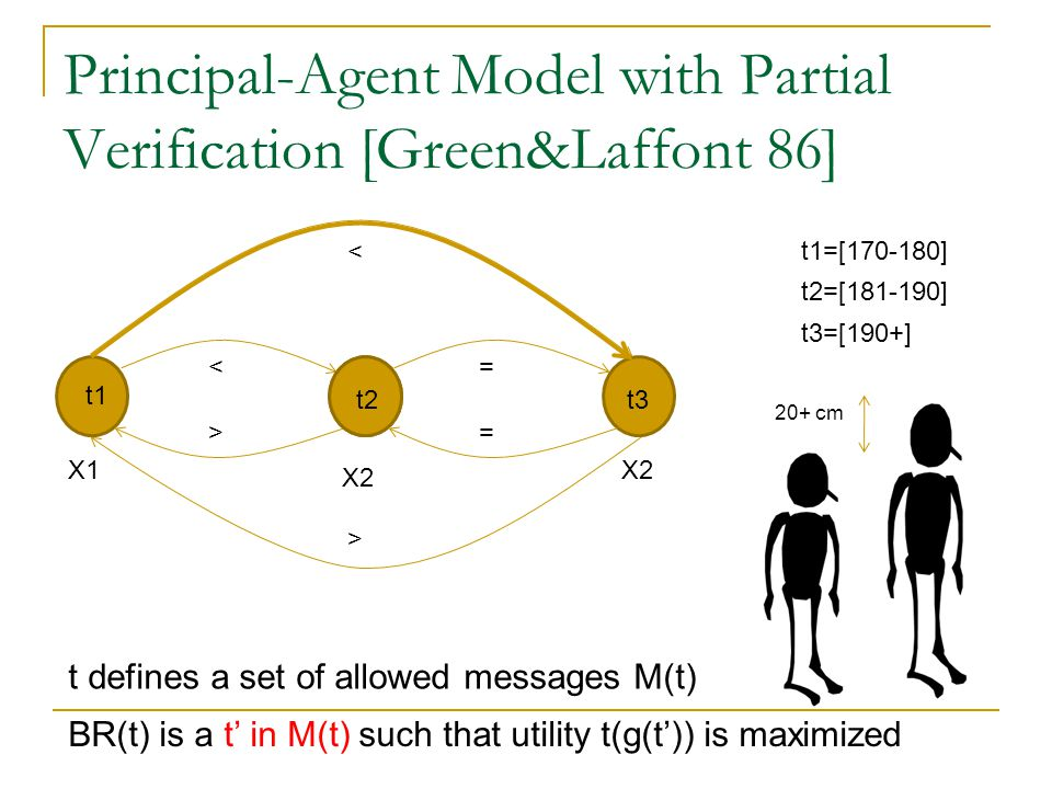 Principal-Agent Model with Partial Verification [Green&Laffont 86] t1 X1 X2 < t2t3 = = < > > 20+ cm BR(t) is a t' in M(t) such that utility t(g(t')) is maximized t defines a set of allowed messages M(t) t2=[181-190] t3=[190+] t1=[170-180]