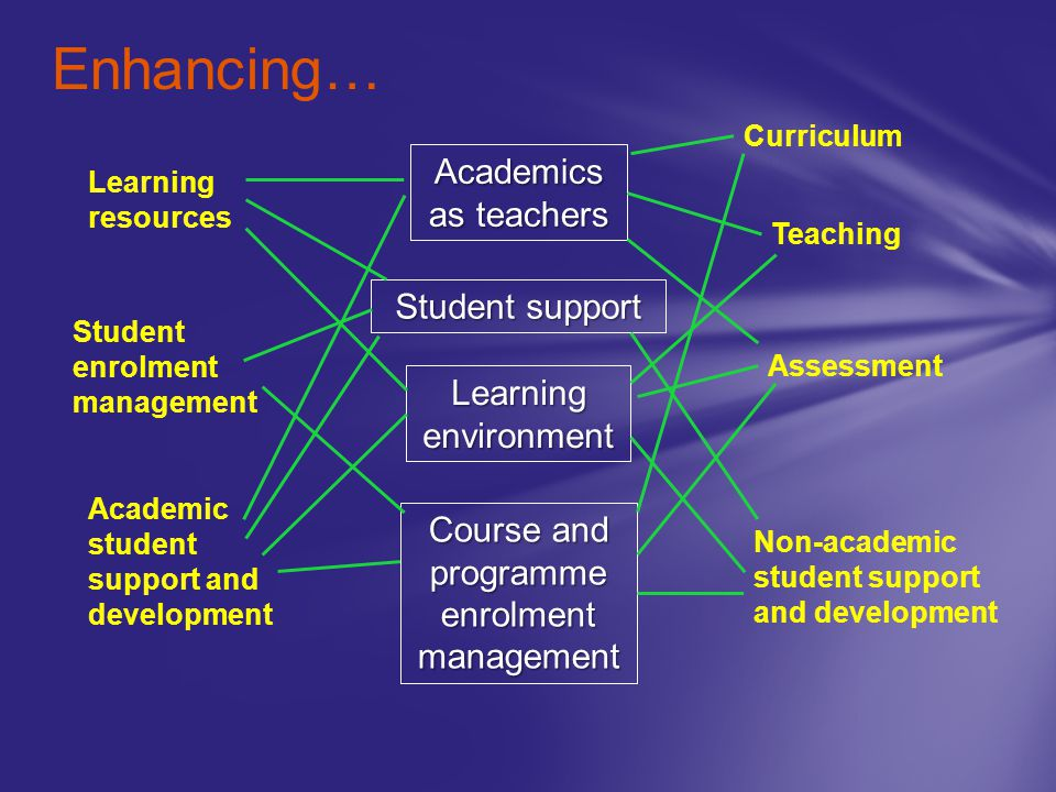 Enhancing… Teaching Curriculum Assessment Learning resources Student enrolment management Academic student support and development Non-academic student support and development Academics as teachers Student support Learning environment Course and programme enrolment management
