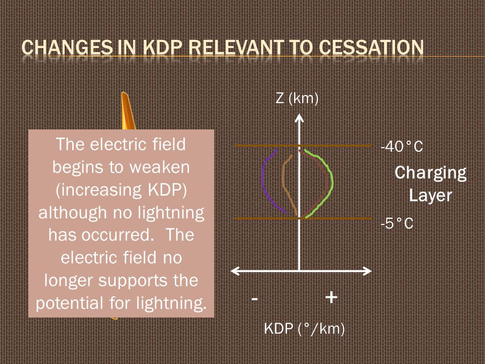 Z (km) KDP (°/km) +- Charging Layer -5°C -40°C As the electric field increases, KDP decreases in the charging layer, and the potential exists for lightning.
