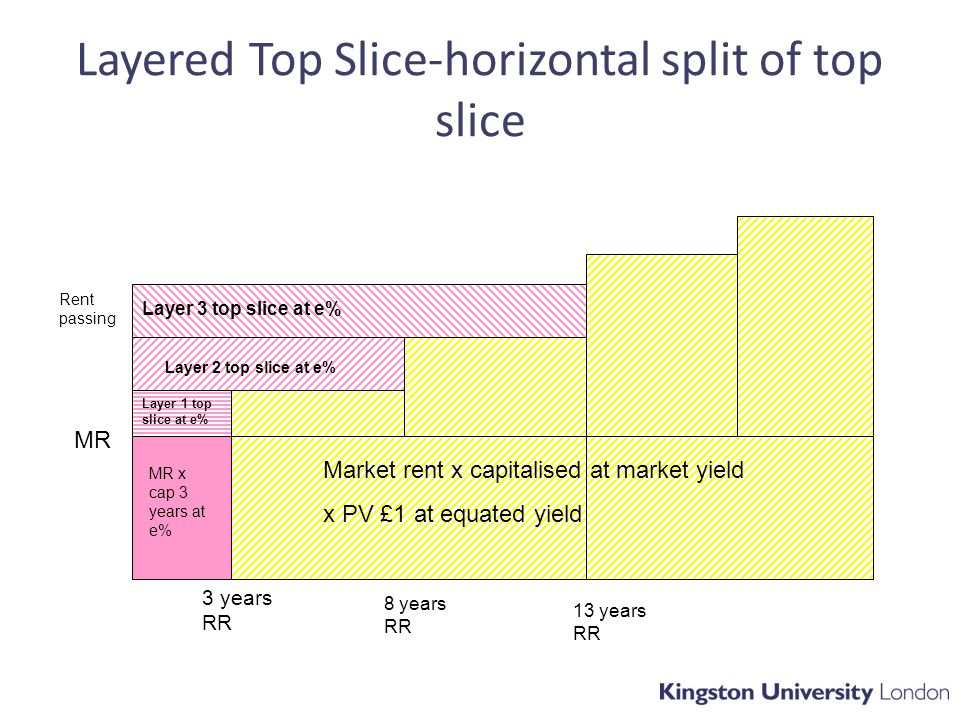 Layered Top Slice-horizontal split of top slice 13 years RR MR Rent passing Over-rent Market rent x capitalised at market yield x PV £1 at equated yield MR x cap 3 years at e% Layer 2 top slice at e% Layer 3 top slice at e% 3 years RR Layer 1 top slice at e% 8 years RR