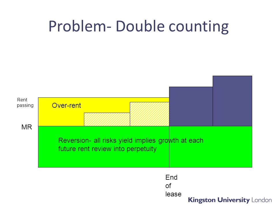 Problem- Double counting End of lease MR Rent passing Over-rent Reversion- all risks yield implies growth at each future rent review into perpetuity