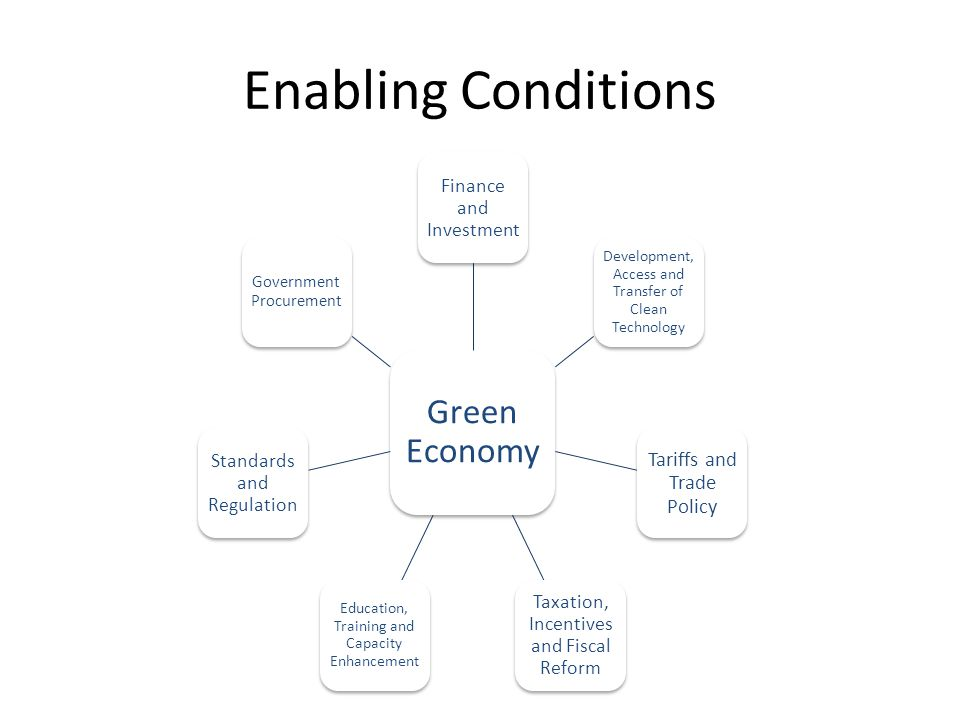Enabling Conditions Green Economy Finance and Investment Development, Access and Transfer of Clean Technology Tariffs and Trade Policy Taxation, Incentives and Fiscal Reform Education, Training and Capacity Enhancement Standards and Regulation Government Procurement