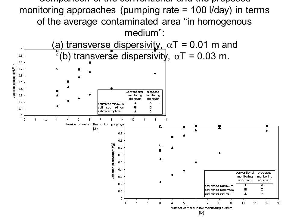 Comparison of the conventional and the proposed monitoring approaches (pumping rate = 100 l/day) in terms of the average contaminated area in homogenous medium : (a) transverse dispersivity,  T = 0.01 m and (b) transverse dispersivity,  T = 0.03 m.