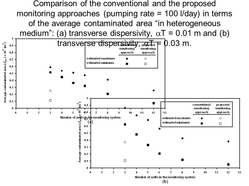 Comparison of the conventional and the proposed monitoring approaches (pumping rate = 100 l/day) in terms of the average contaminated area in heterogeneous medium : (a) transverse dispersivity,  T = 0.01 m and (b) transverse dispersivity,  T = 0.03 m.