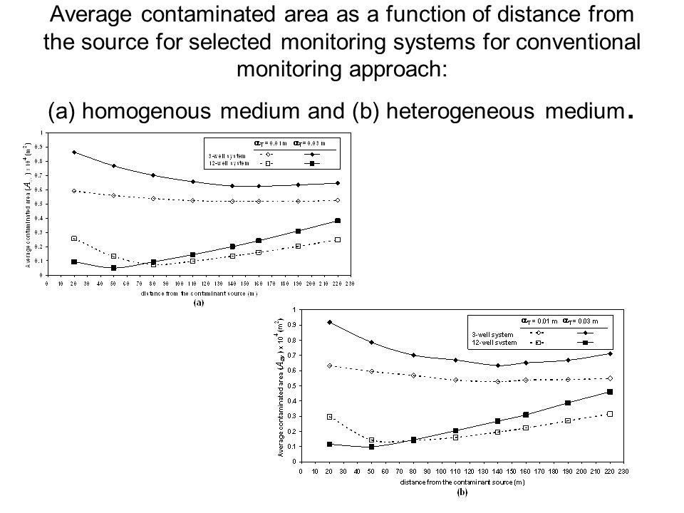 Average contaminated area as a function of distance from the source for selected monitoring systems for conventional monitoring approach: (a) homogenous medium and (b) heterogeneous medium.