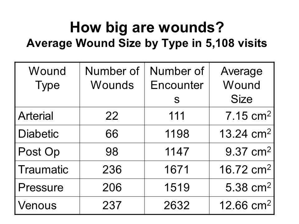 How big are wounds.