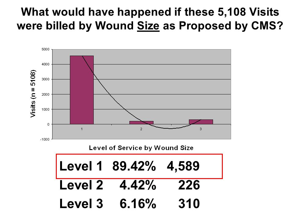 What would have happened if these 5,108 Visits were billed by Wound Size as Proposed by CMS.