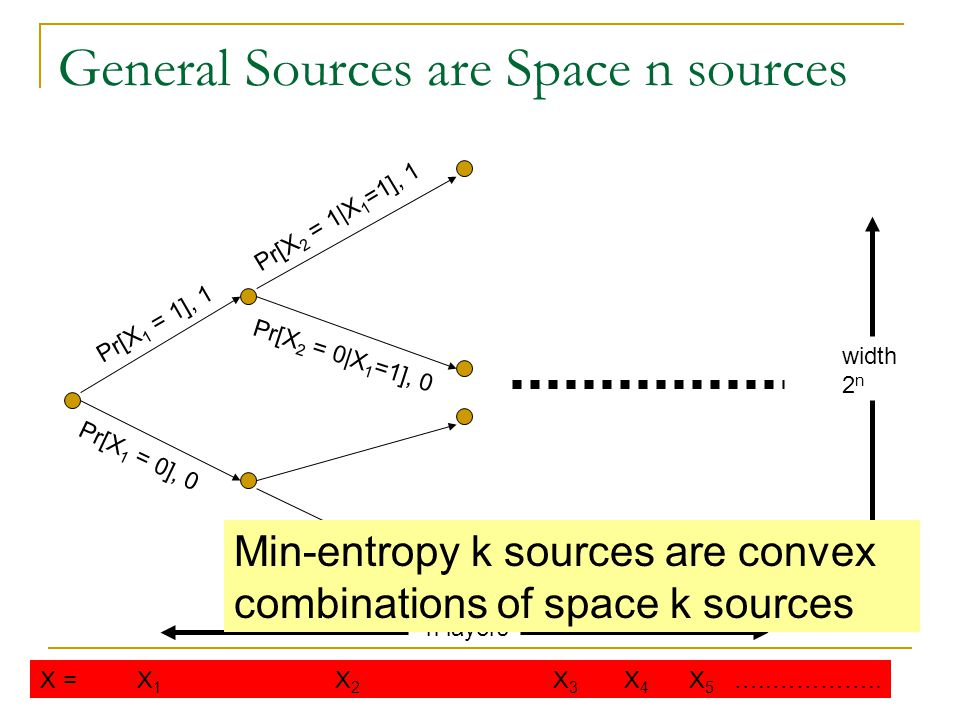 General Sources are Space n sources Pr[X 2 = 1|X 1 =1], 1 Pr[X 1 = 0], 0 Pr[X 1 = 1], 1 Pr[X 2 = 0|X 1 =1], 0 n layers width 2 n X = X 1 X 2 X 3 X 4 X 5 …..…………..