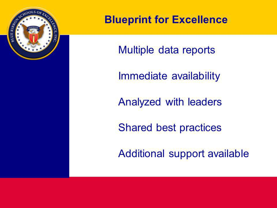 Blueprint for Excellence Multiple data reports Immediate availability Analyzed with leaders Shared best practices Additional support available