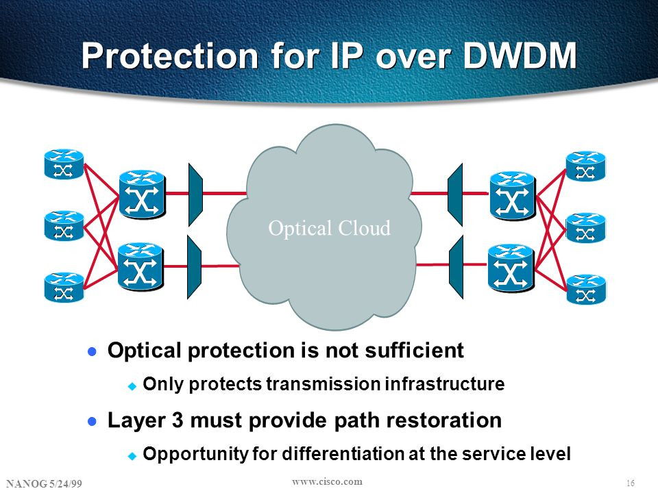 16 NANOG 5/24/99 www.cisco.com Protection for IP over DWDM l Optical protection is not sufficient u Only protects transmission infrastructure l Layer 3 must provide path restoration u Opportunity for differentiation at the service level Optical Cloud