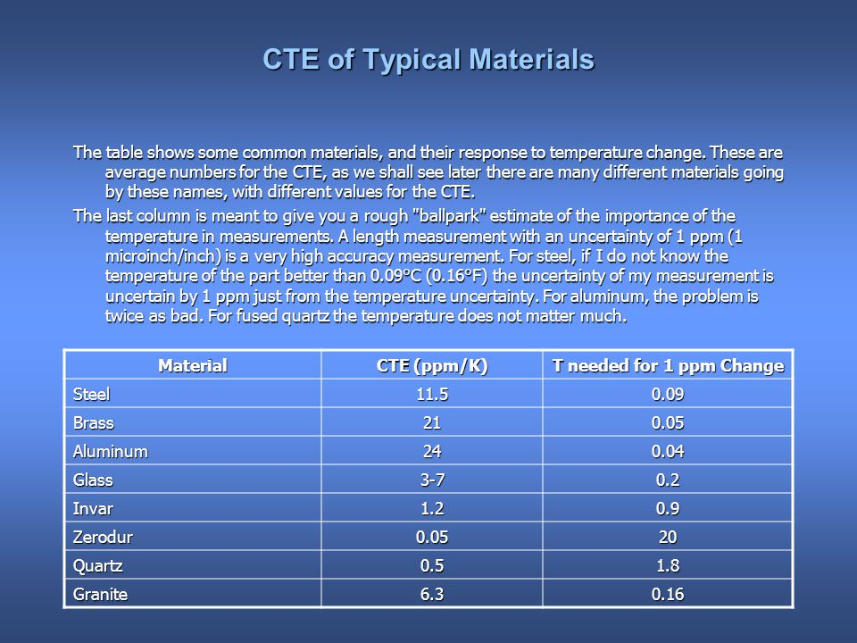CTE of Typical Materials The table shows some common materials, and their response to temperature change.