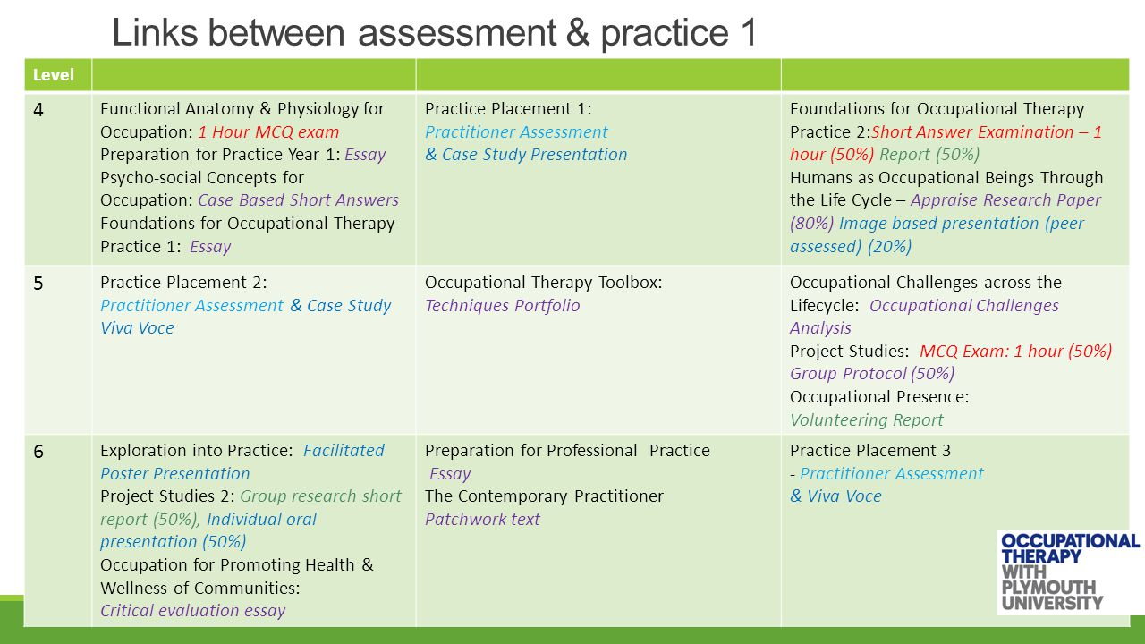 Links between assessment & practice 1 Level 4 Functional Anatomy & Physiology for Occupation: 1 Hour MCQ exam Preparation for Practice Year 1: Essay Psycho-social Concepts for Occupation: Case Based Short Answers Foundations for Occupational Therapy Practice 1: Essay Practice Placement 1: Practitioner Assessment & Case Study Presentation Foundations for Occupational Therapy Practice 2:Short Answer Examination – 1 hour (50%) Report (50%) Humans as Occupational Beings Through the Life Cycle – Appraise Research Paper (80%) Image based presentation (peer assessed) (20%) 5 Practice Placement 2: Practitioner Assessment & Case Study Viva Voce Occupational Therapy Toolbox: Techniques Portfolio Occupational Challenges across the Lifecycle: Occupational Challenges Analysis Project Studies: MCQ Exam: 1 hour (50%) Group Protocol (50%) Occupational Presence: Volunteering Report 6 Exploration into Practice: Facilitated Poster Presentation Project Studies 2: Group research short report (50%), Individual oral presentation (50%) Occupation for Promoting Health & Wellness of Communities: Critical evaluation essay Preparation for Professional Practice Essay The Contemporary Practitioner Patchwork text Practice Placement 3 - Practitioner Assessment & Viva Voce