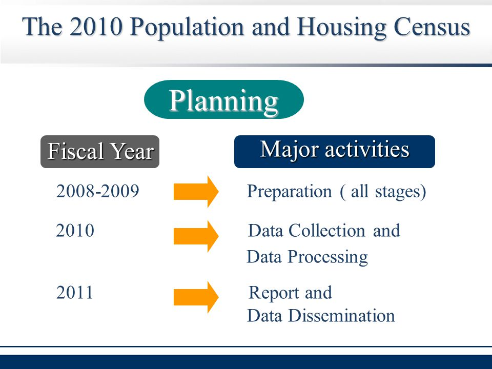Major activities 2008-2009 Preparation ( all stages) 2010 Data Collection and Data Processing 2011 Report and Data Dissemination The 2010 Population and Housing Census Fiscal Year Planning