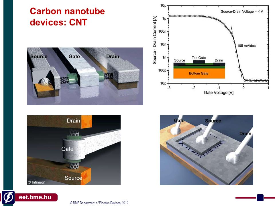 © BME Department of Electron Devices, 2012. eet.bme.hu Carbon nanotube devices: CNT