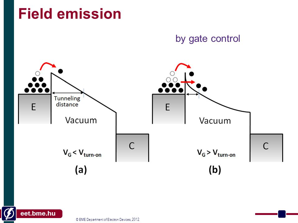 © BME Department of Electron Devices, 2012. eet.bme.hu Field emission by gate control