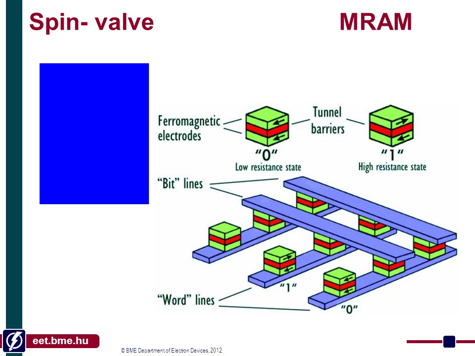 © BME Department of Electron Devices, 2012. eet.bme.hu Spin- valve MRAM