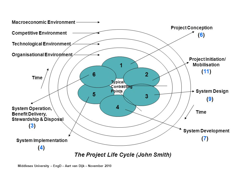 Middlesex University – EngD – Aart van Dijk – November 2010 The Project Life Cycle (John Smith) 1 2 3 4 5 6 Project Conception Project Initiation/ Mobilisation System Design System Development System Operation, Benefit Delivery, Stewardship & Disposal System Implementation Macroeconomic Environment Competitive Environment Technological Environment Organisational Environment Typical Contracting Points Time (6)(6) (11) (9)(9) (7)(7) (4)(4) (3)(3)