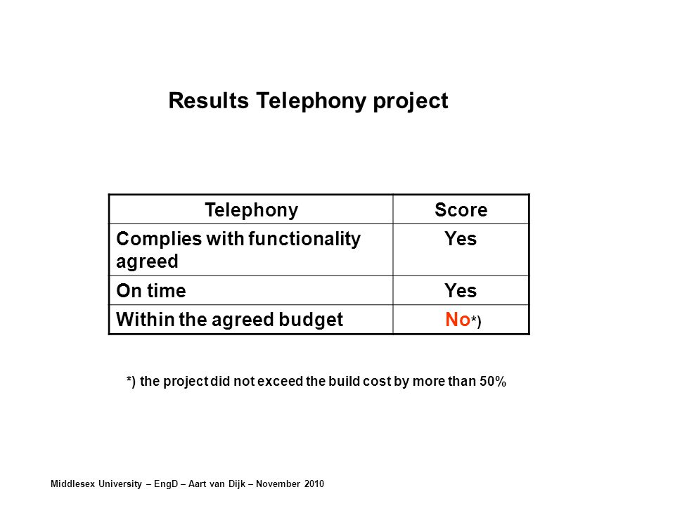 Middlesex University – EngD – Aart van Dijk – November 2010 TelephonyScore Complies with functionality agreed Yes On timeYes Within the agreed budget No *) Results Telephony project *) the project did not exceed the build cost by more than 50%
