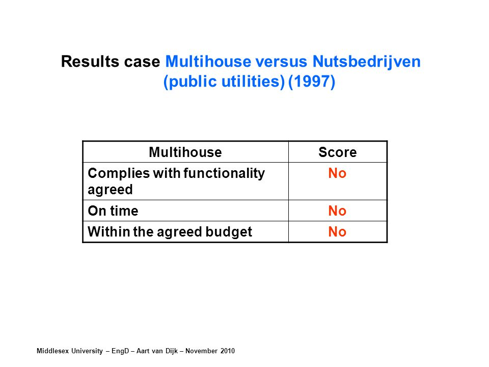 Middlesex University – EngD – Aart van Dijk – November 2010 MultihouseScore Complies with functionality agreed No On timeNo Within the agreed budgetNo Results case Multihouse versus Nutsbedrijven (public utilities) (1997)